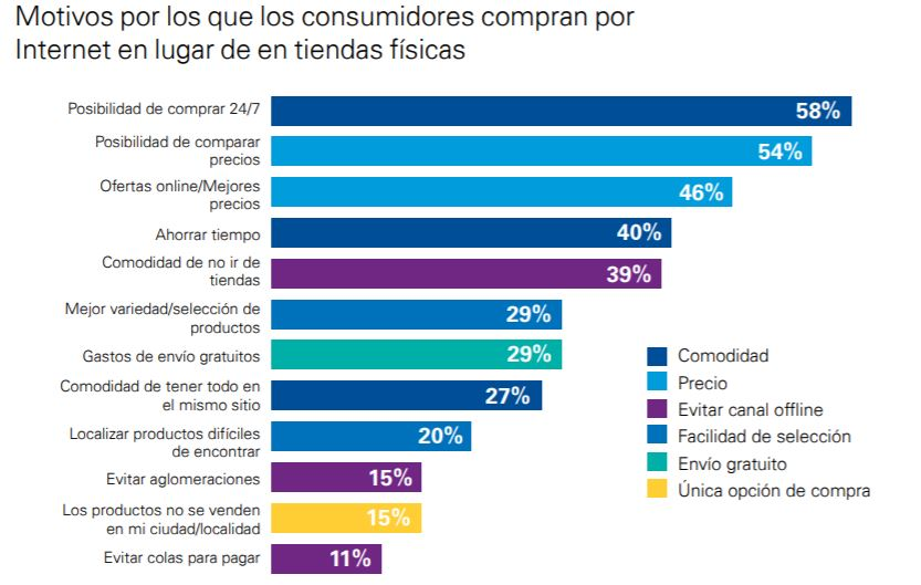 gráfico e-commerce