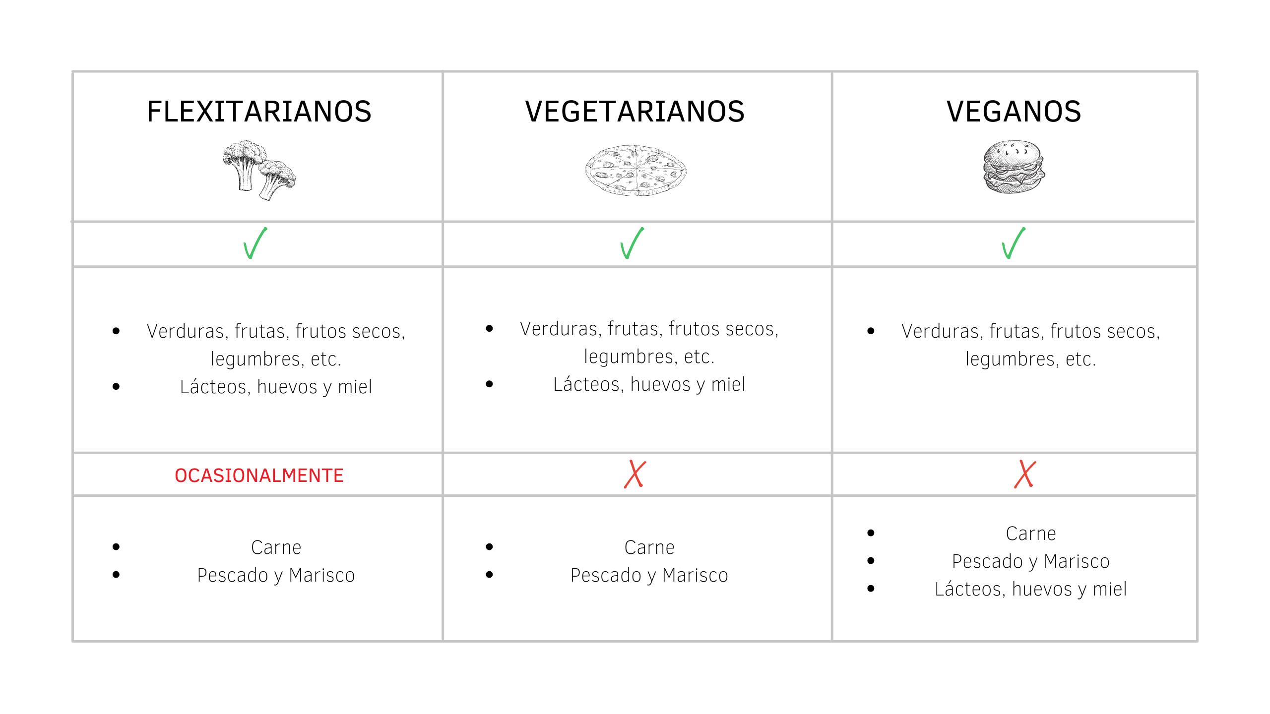 Veggies: Flexitarianos, vegetarianos y veganos